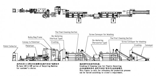 Cleaning Line for Bulk Plastic Crushing and Recycling
